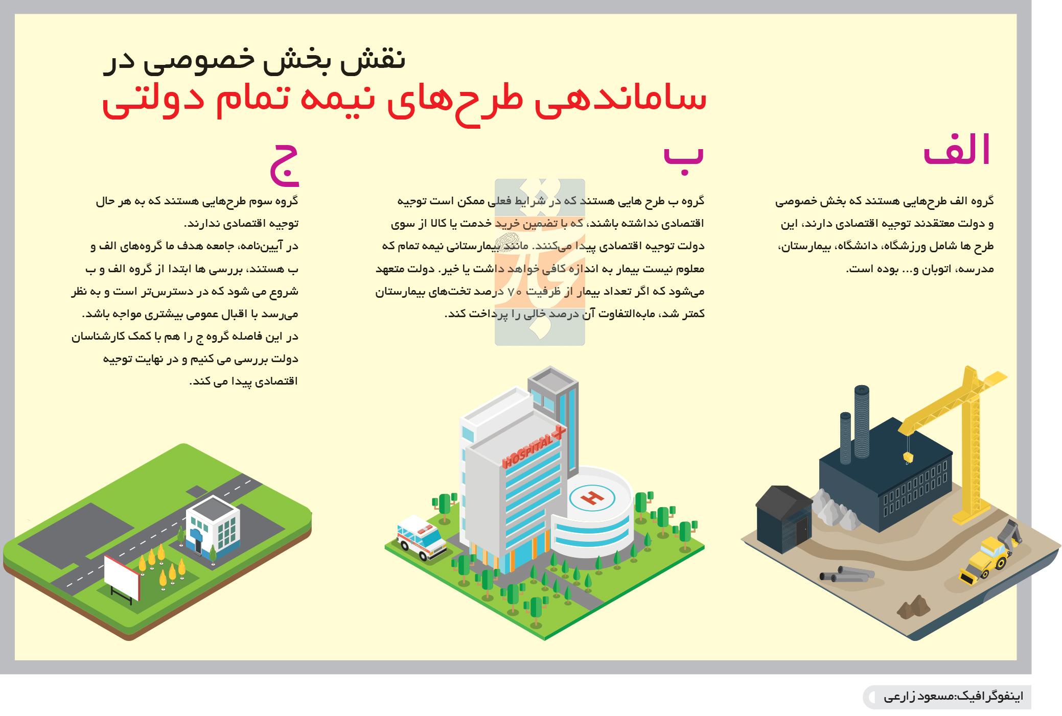 تجارت فردا- اینفوگرافیک-نقش بخش خصوصی در ساماندهی طرحهای نیمه تمام دولتی