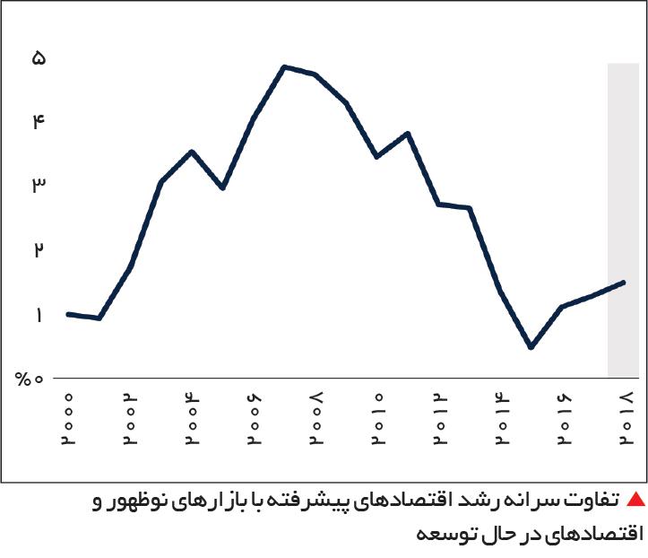 تجارت- فردا-   تفاوت سرانه رشد اقتصادهای پیشرفته با بازارهای نوظهور و اقتصادهای در حال توسعه