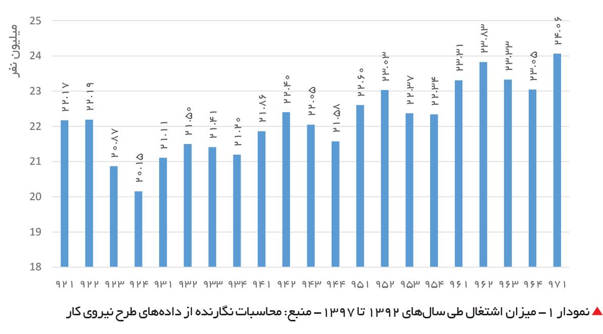 تجارت فردا-  نمودار 1- میزان اشتغال طی سالهای 1392 تا 1397- منبع: محاسبات نگارنده از دادههای طرح نیروی کار