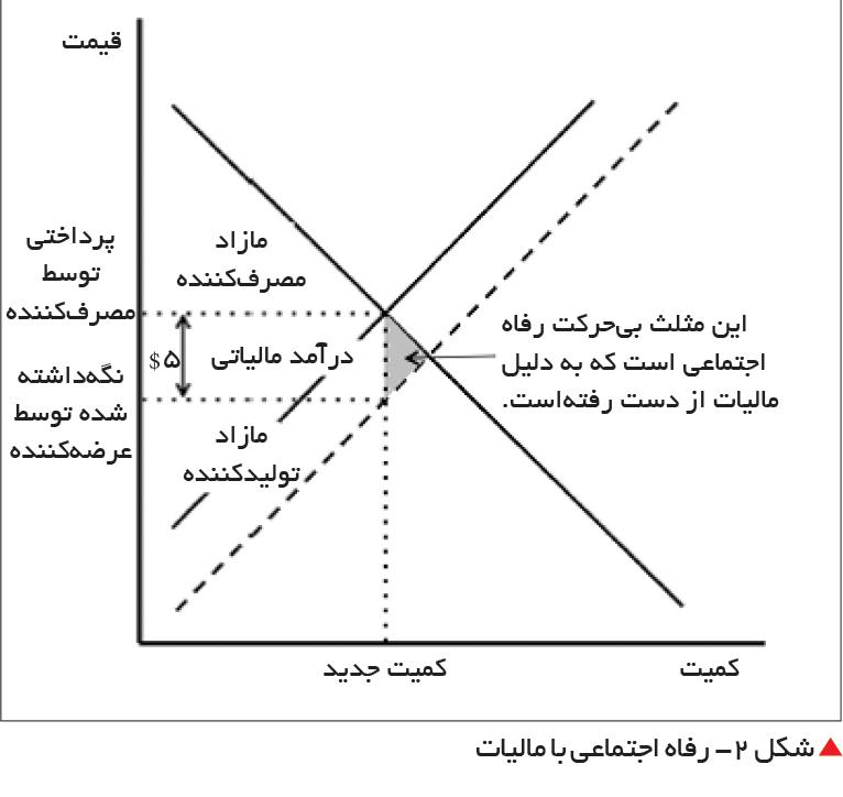 تجارت- فردا-  شکل 2- رفاه اجتماعی با مالیات
