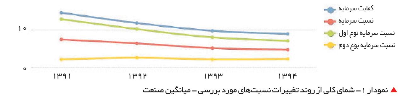 تجارت- فردا-   نمودار 1- شمای کلی از روند تغییرات نسبتهای مورد بررسی - میانگین صنعت