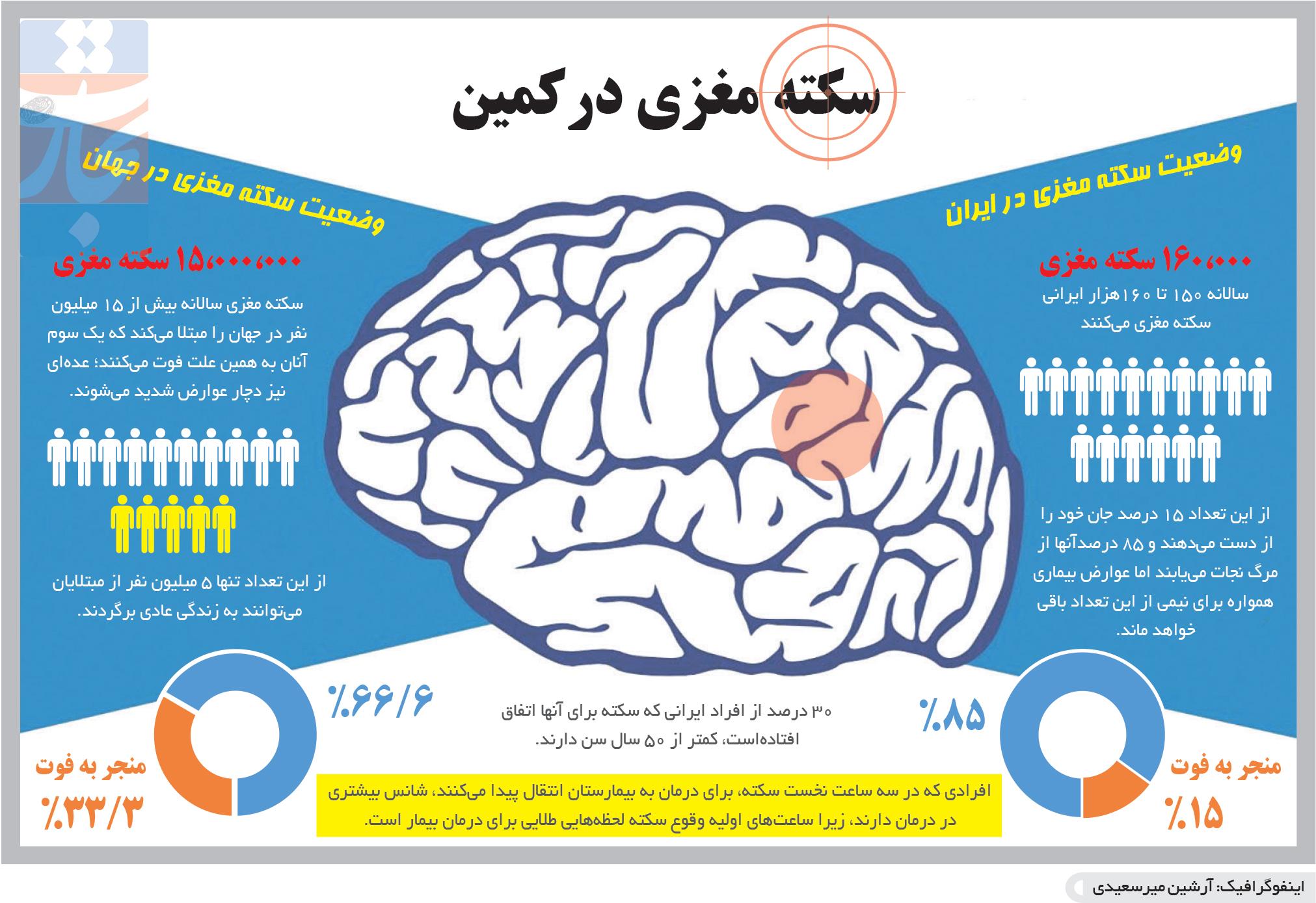 تجارت- فردا- سکته مغزی درکمین(اینفوگرافیک)