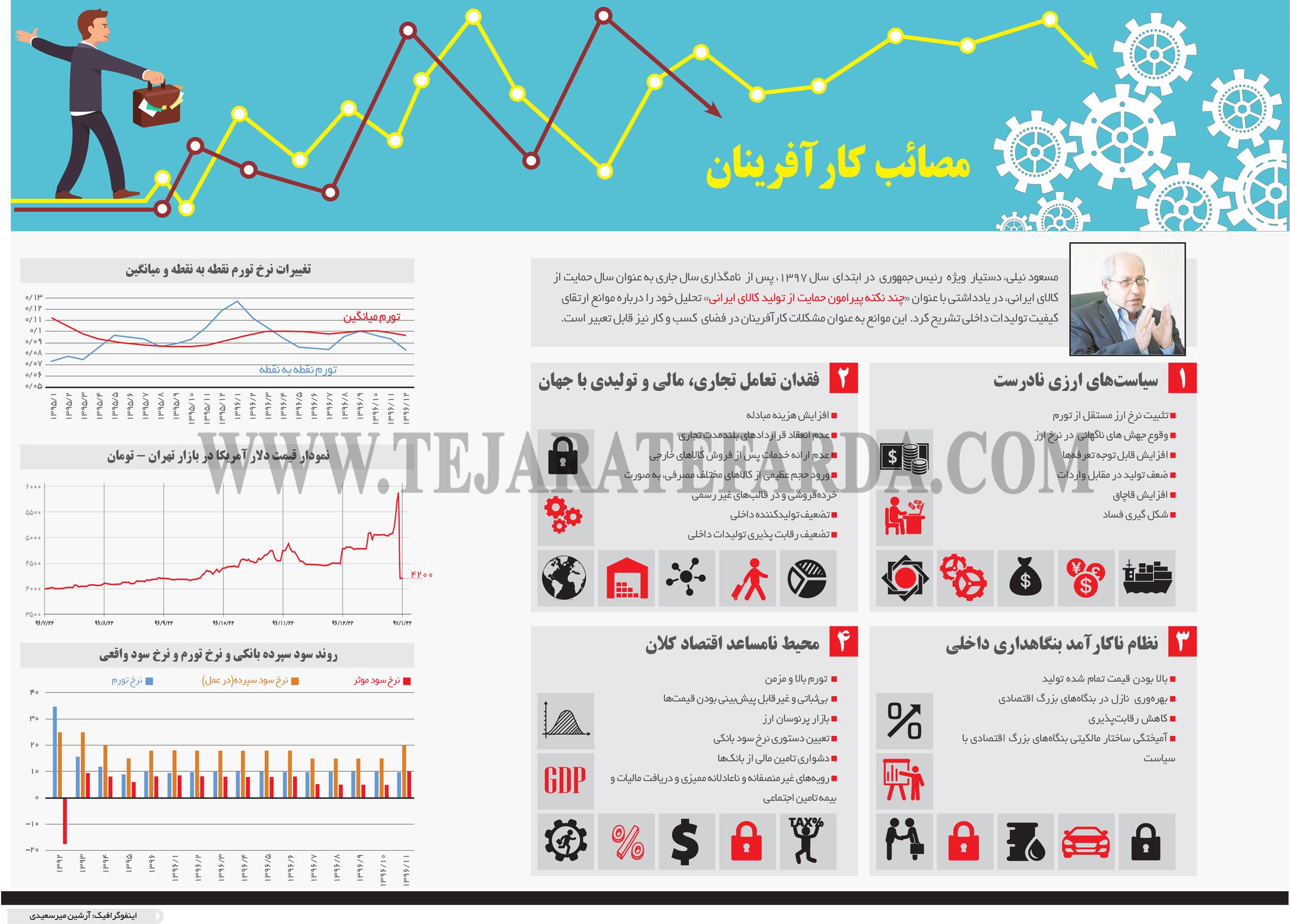 تجارت فردا- اینفوگرافیک- مصائب کارآفرینان