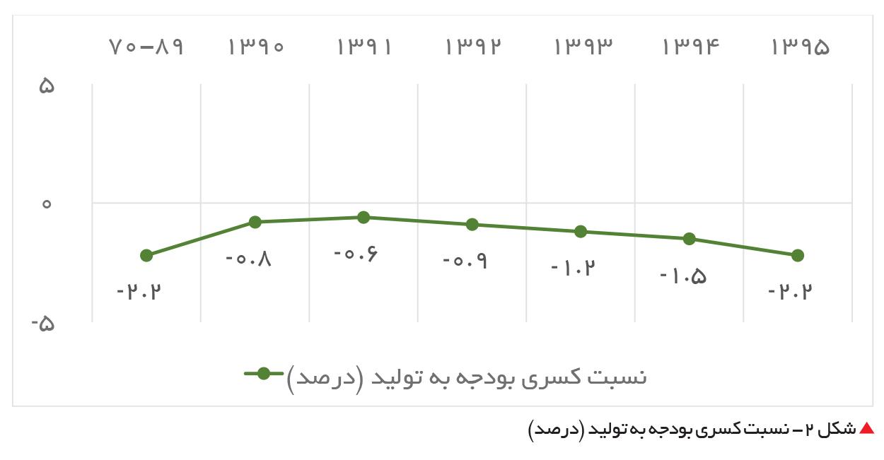 تجارت فردا- نسبت کسری بودجه به تولید (درصد)