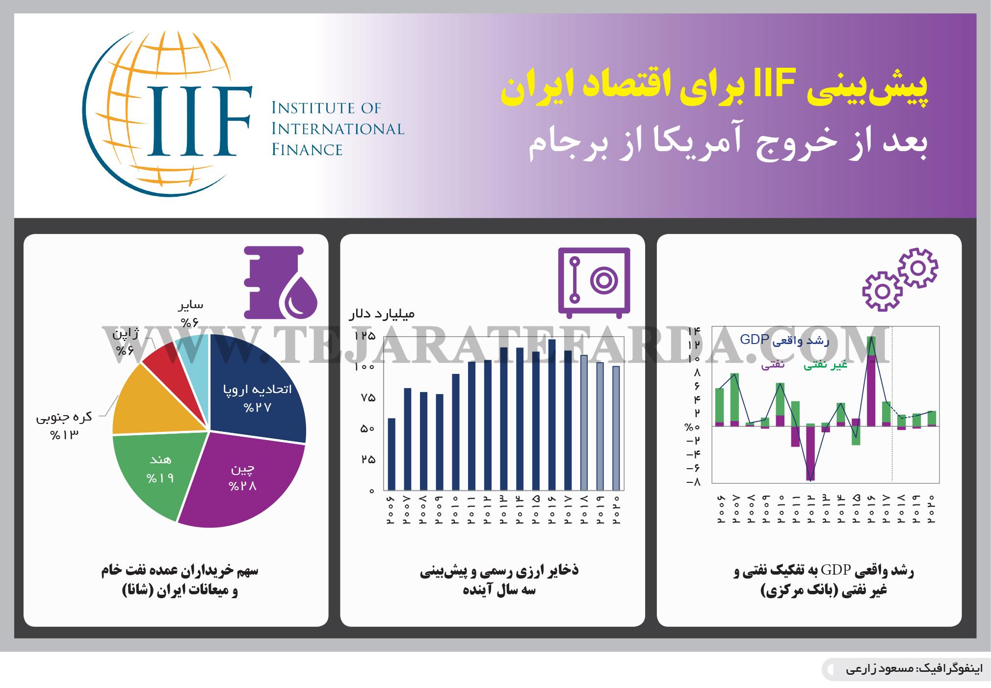تجارت فردا- اینفوگرافیک- پیشبینی IIF برای اقتصاد ایران بعد از خروج آمریکا از برجام