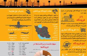 غروب فرودگاههای ایران