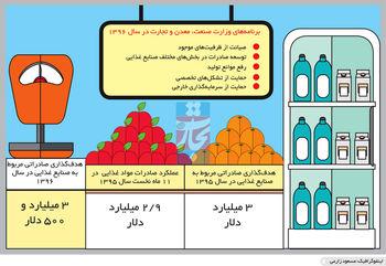 مزه شیرین صادرات