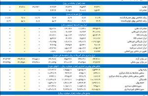 کارنامه اقتصاد ایران