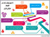 8 منبع تولید رانت در اقتصاد دولتی ایران