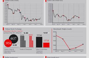 Iran's Market Indexes