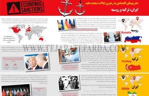 تحریمهای اقتصادی به رهبری ایالات متحده علیه ایران، ترکیه و روسیه