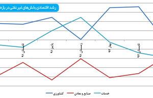 نشانههای مثبت شدن رشد اقتصادی