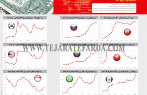 بحرانهای ارزی دنیا