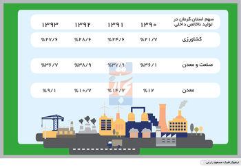 چالش اقتصاد صنعتی