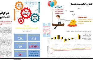 دو گرانیگاه اقتصاد ایران