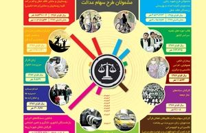 اینفوگرافی: سهام عدالت؛ از روستاییان و عشایر تا رانندگان تاکسی