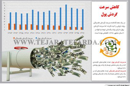 کاهش سرعت گردش پول