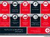 رویدادهای مهم بین ایران و آمریکا در دوره ترامپ