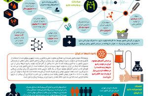 دارو در ایران