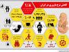 کاهش نرخ باروری در ایران