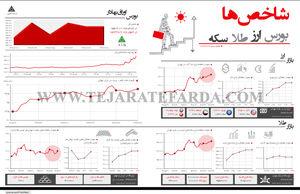شاخصهای اقتصادی(286)