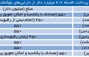 بهمن دلارهای نفتی